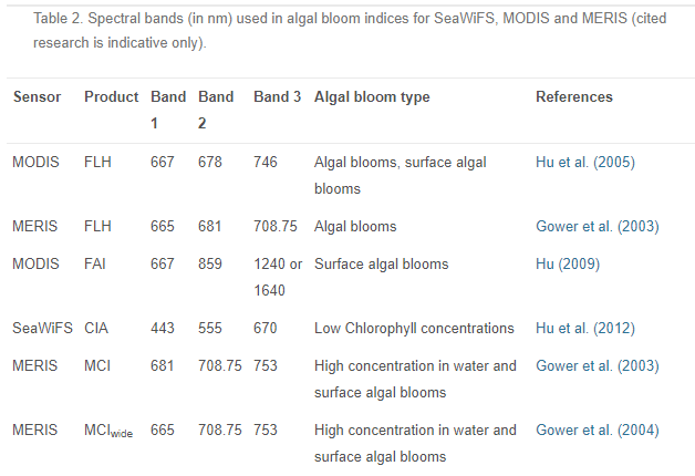 Spectral bands (in nm) used in algal bloom indices for SeaWiFS, MODIS and MERIS