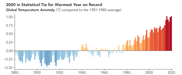 2020 in Statistical Tie for Warmest Year on Record. Source: NASA