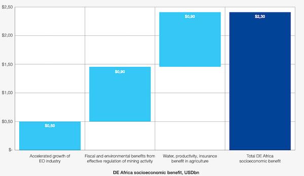 WEF Report Data