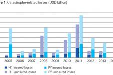 Insured and uninsured catastrophe-related losses in USD billion