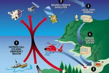 The MEOSAR satellite-based search and rescue system will improve the current COSPAS-SARSAT system (Image: NOAA)