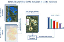 Schematic Workflow for the derivation of an exemplary Sendai indicator using crisis information generated from satellite remote sensing (Source: own figure; Copernicus Emergency Management Service (©European Union), EMSN024, EMSN056)